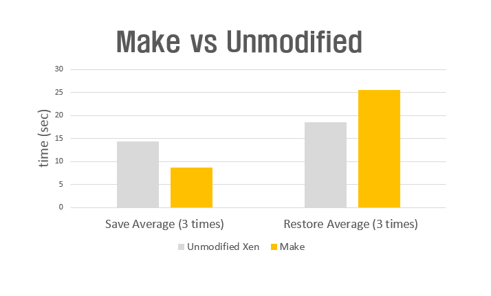 Make vs Unmodified